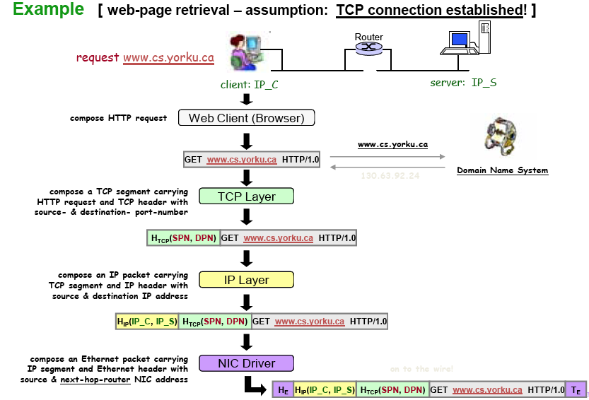how tcp ip works The illustrated network: how tcp/ip works in a modern network, second edition  presents an illustrated explanation on how tcp/ip works,.